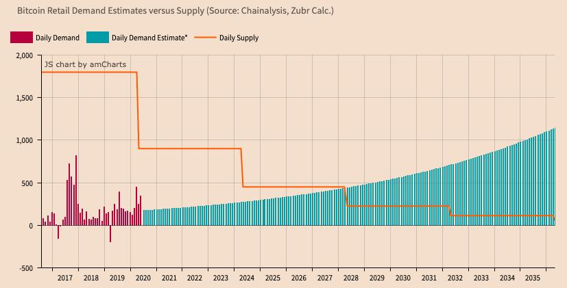 Bitcoin retail demand estimates versus supply