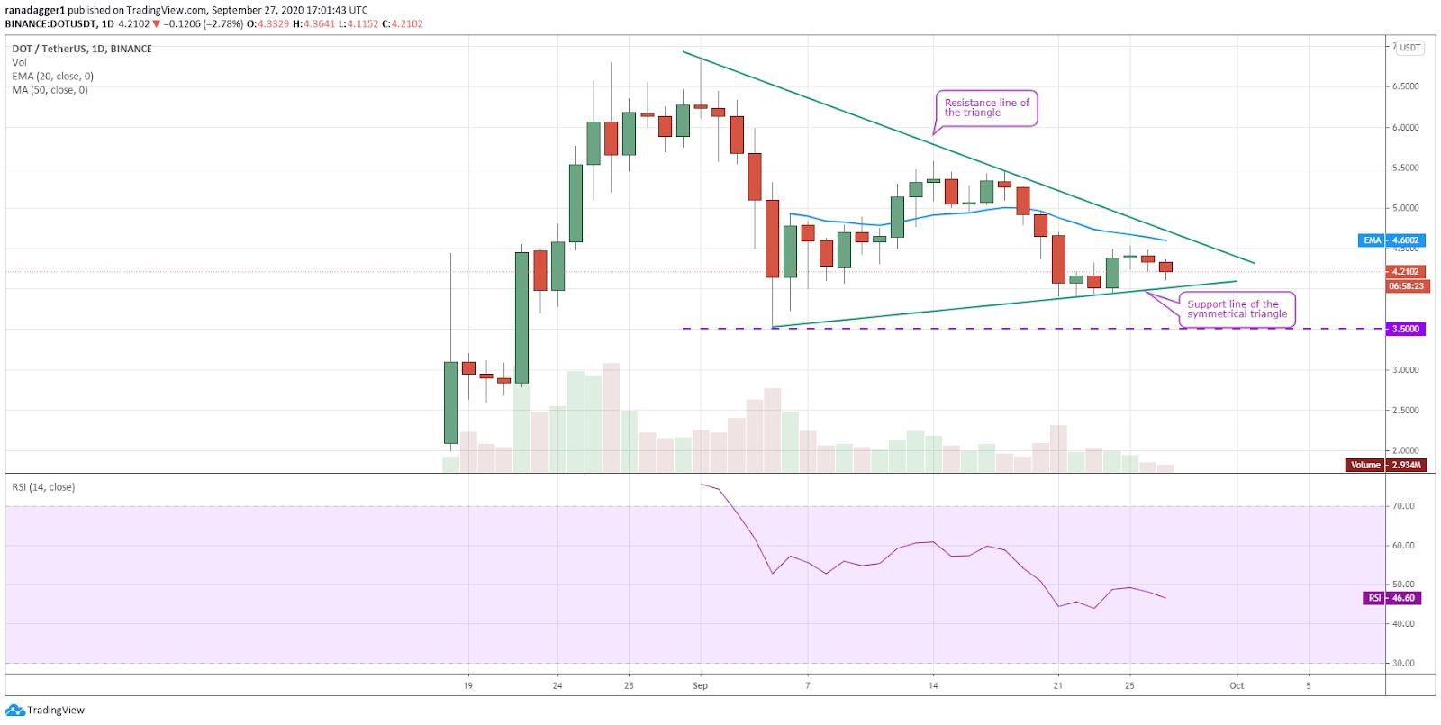 DOT/USD daily chart. Source: TradingView