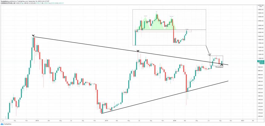 bitcoin btcusd triangle
