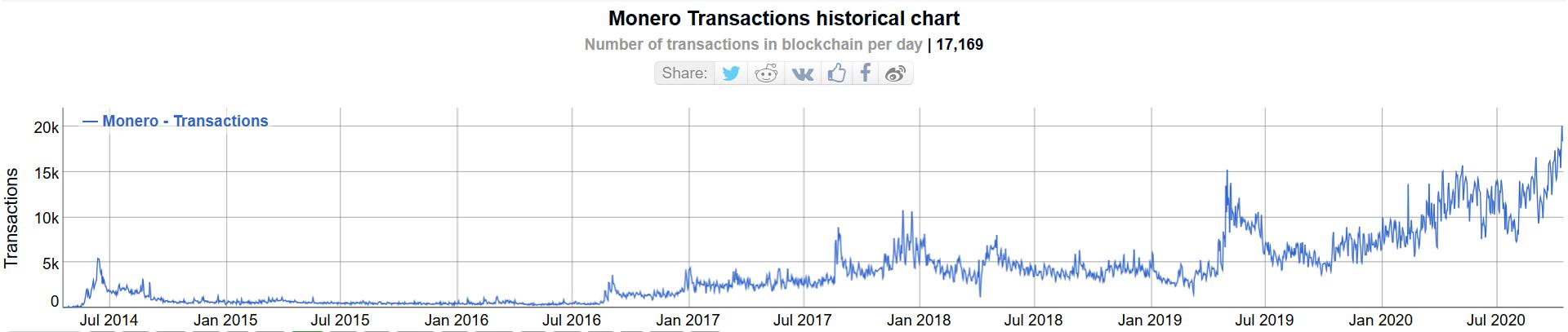 Monero daily transaction chart