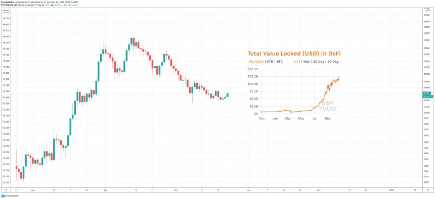 yfi defi pulse yearn finance ethereum bitcoin