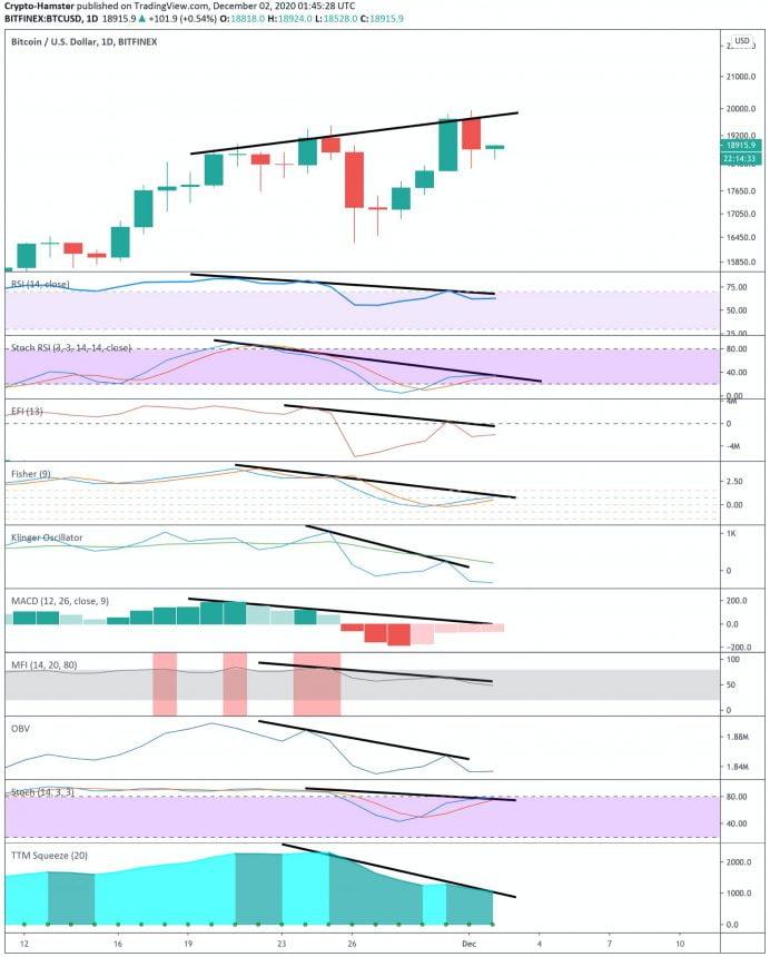 bitcoin bearish divergence btc